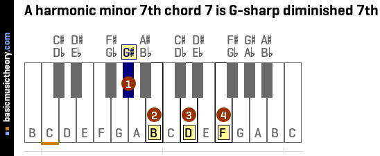 Basicmusictheory A Harmonic Minor 7th Chords