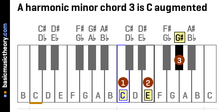 A harmonic minor chord 3 is C augmented