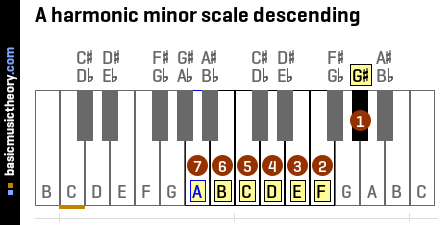 A harmonic minor scale descending