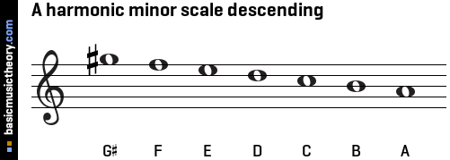 https://www.basicmusictheory.com/img/a-harmonic-minor-scale-descending-on-treble-clef.png