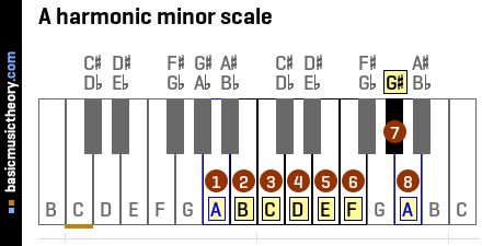 B Natural Minor Scale Tenor Clef How to Play a Melodic ...