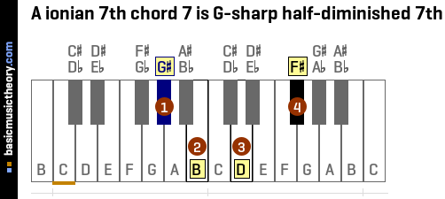 A ionian 7th chord 7 is G-sharp half-diminished 7th
