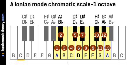 A ionian mode chromatic scale-1 octave