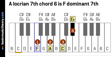 A locrian 7th chord 6 is F dominant 7th