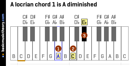 A locrian chord 1 is A diminished