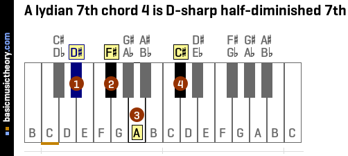 A lydian 7th chord 4 is D-sharp half-diminished 7th