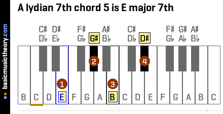 A lydian 7th chord 5 is E major 7th
