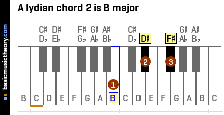 A lydian chord 2 is B major