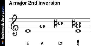 A major 2nd inversion