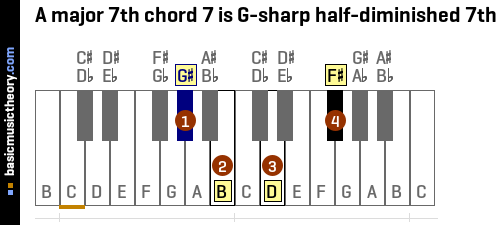 A major 7th chord 7 is G-sharp half-diminished 7th