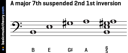 A major 7th suspended 2nd 1st inversion