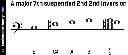 A major 7th suspended 2nd 2nd inversion