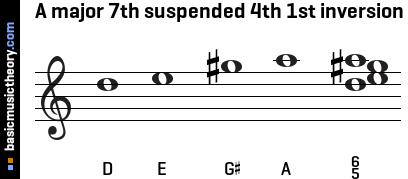 A major 7th suspended 4th 1st inversion
