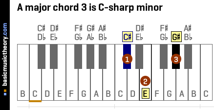 A major chord 3 is C-sharp minor