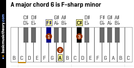 A major chord 6 is F-sharp minor
