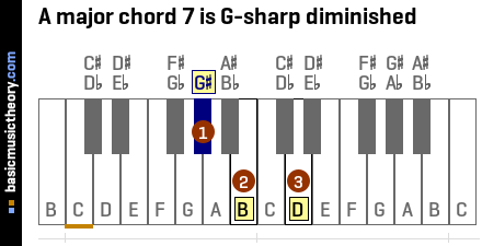 A major chord 7 is G-sharp diminished