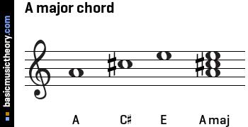 Chord bass