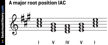 A major root position IAC