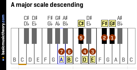 A major scale descending