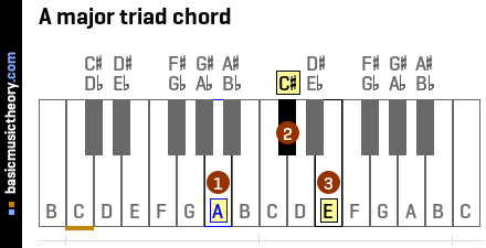 Piano piano chords names : basicmusictheory.com: E major chords