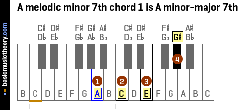 basicmusictheory com: A melodic minor 7th chords