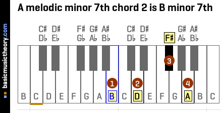 A melodic minor 7th chord 2 is B minor 7th