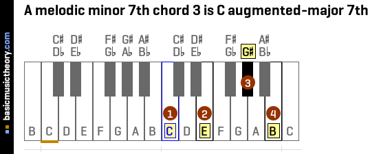 Basicmusictheory A Melodic Minor 7th Chords