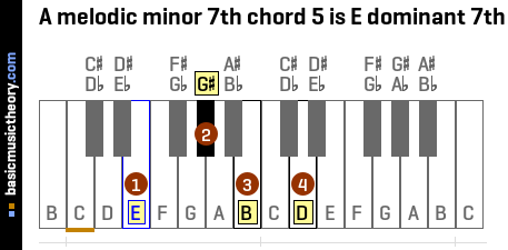 A melodic minor 7th chord 5 is E dominant 7th