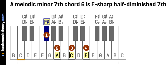 A melodic minor 7th chord 6 is F-sharp half-diminished 7th