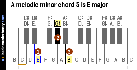 A melodic minor chord 5 is E major