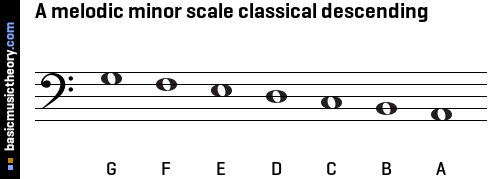 Melodic Minor Scales Chart a Melodic Minor Scale