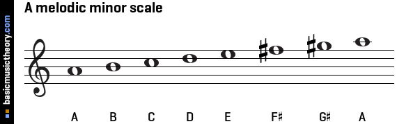 names are sh...B Minor Scale Bass Clef