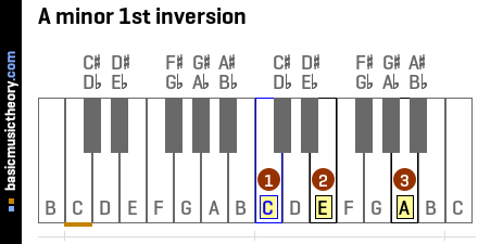 A minor 1st inversion