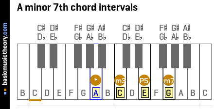 A minor 7th chord intervals