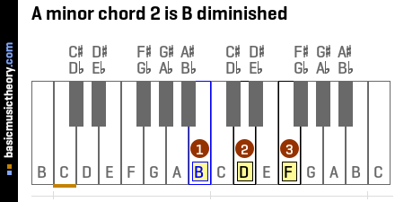 A minor chord 2 is B diminished