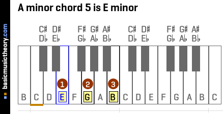 A minor chord 5 is E minor