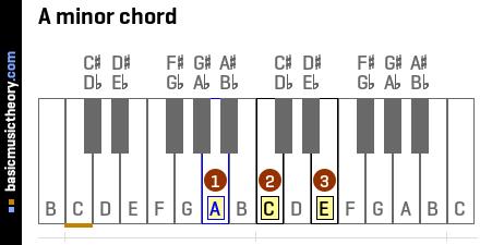 basicmusictheory com: A minor triad chord