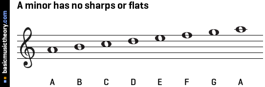 A minor has no sharps or flats