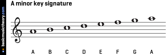 A minor key signature