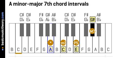 Piano piano chords major and minor : basicmusictheory.com: A minor-major 7th chord