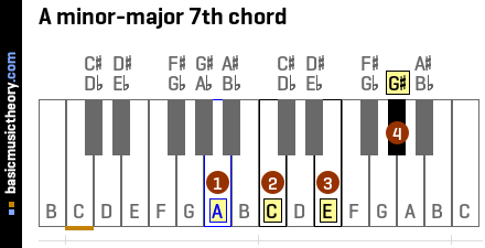 A minor-major 7th chord