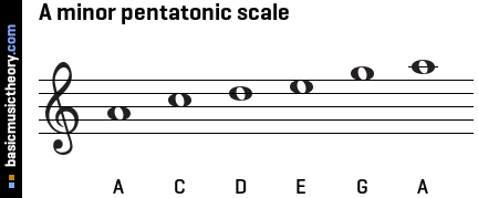 A minor pentatonic scale