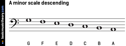 A minor scale descending