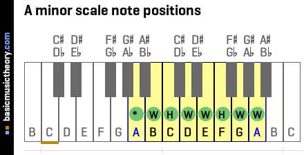 A minor scale note positions