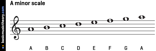 B Minor Scale Bass Clef Native Music Enthusias...