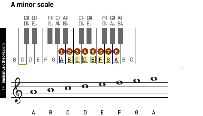 This is a common...B Minor Scale Bass Clef