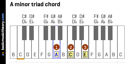Piano piano chords in a minor : basicmusictheory.com: A minor chords