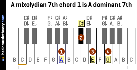 A mixolydian 7th chord 1 is A dominant 7th