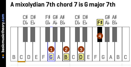 A mixolydian 7th chord 7 is G major 7th