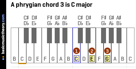 A phrygian chord 3 is C major